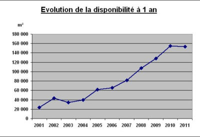 Evolution-de-la-disponibilite-a-1-an